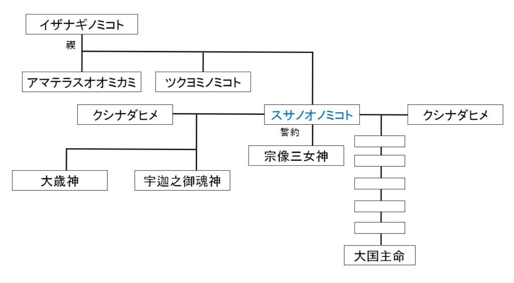 スサノオノミコト(素戔嗚尊)家系図